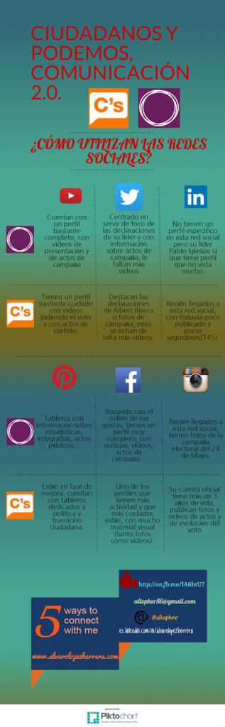 ciudadanos podemos comunicacion redes sociales