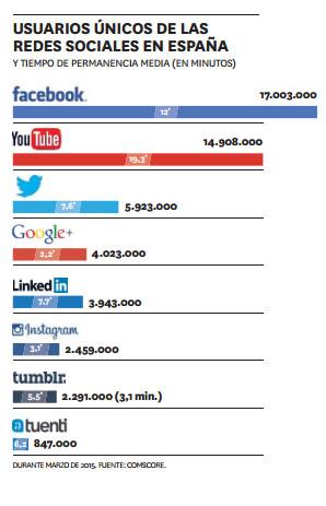 ¿Cómo serán las redes sociales en 2020?