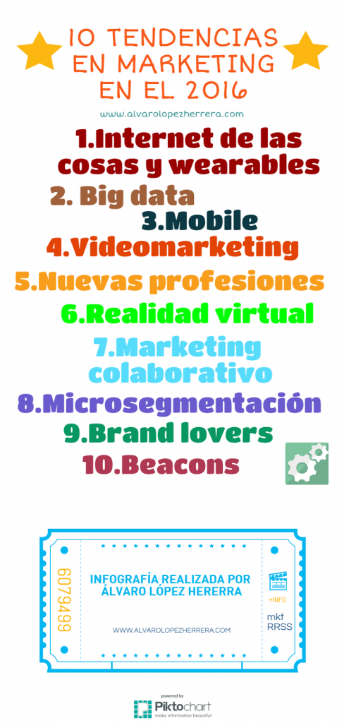 10 tendencias el marketing para 2016