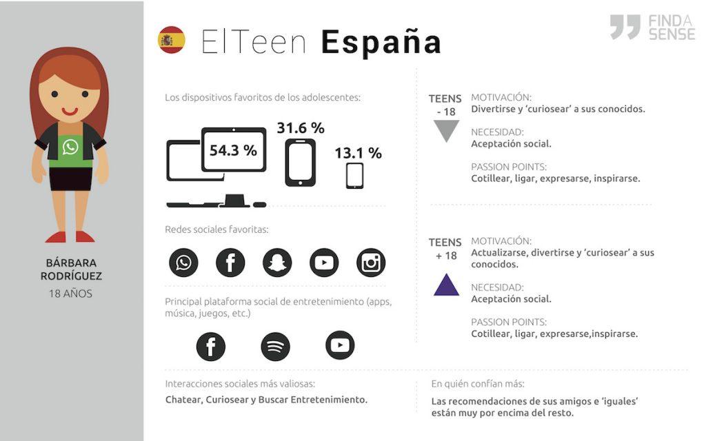 Redes sociales y adolescentes en Latinoamérica y España (II)