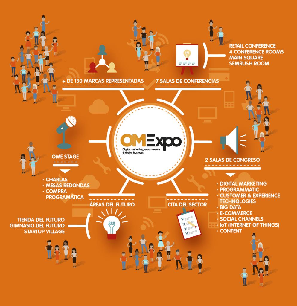Omexpo, el futuro del marketing se escribe en Madrid