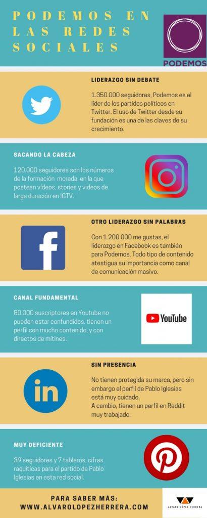 PP, PSOE, Ciudadanos, Podemos y Vox en las redes sociales en 2019