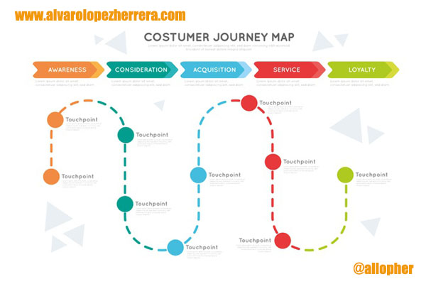 ¿Qué es el Customer Journey Map?